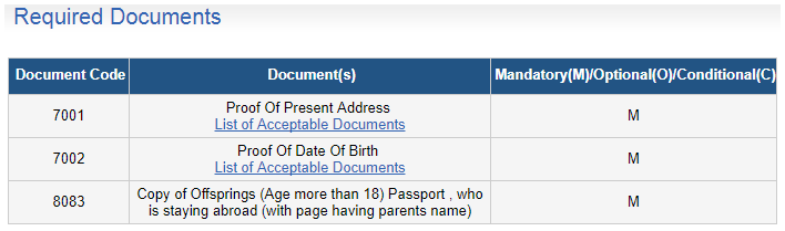 Mandatory Documents for a Senior Citizen Passport