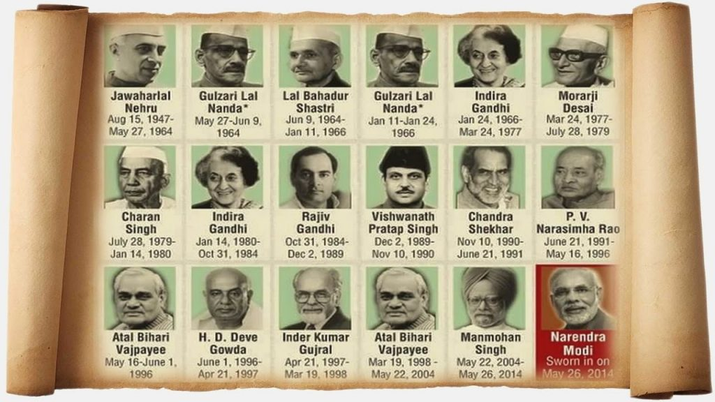 List of Indian Prime Ministers from Independence