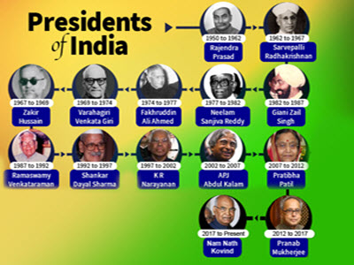 presidents-of-india