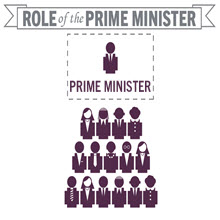 Prime Minister (PM) of India