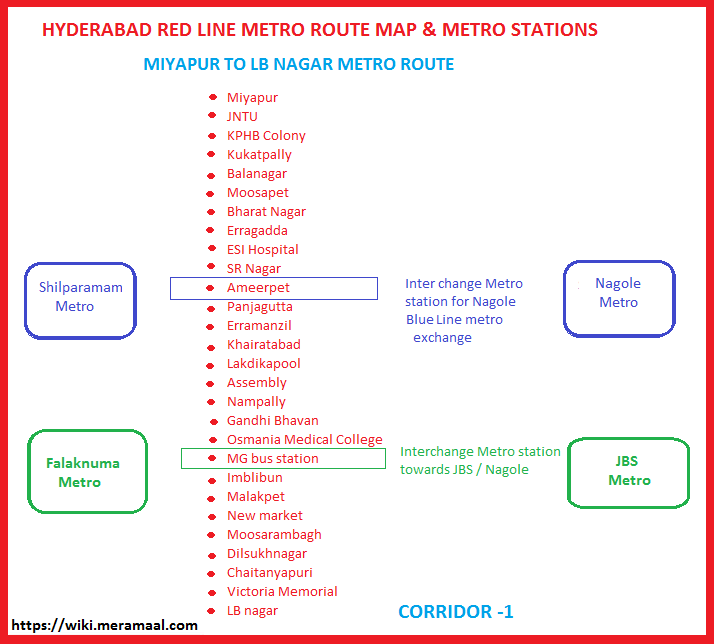 Hyderabad Red line metro Route map metro stations corridor 1