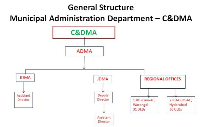 Structure of CDMA Telangana