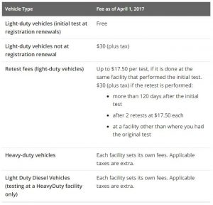 ontario driving test fee details