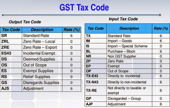 How about GST codes?