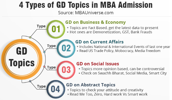 Ways to prepare for different GD topics