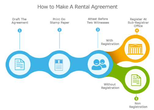 Rental Agreement formats in India