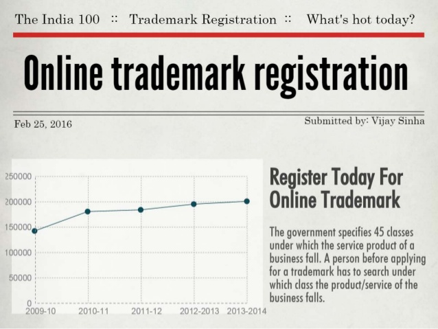 Check Trademark Availability in India