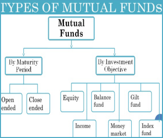 Exchange Traded Fund or ETF