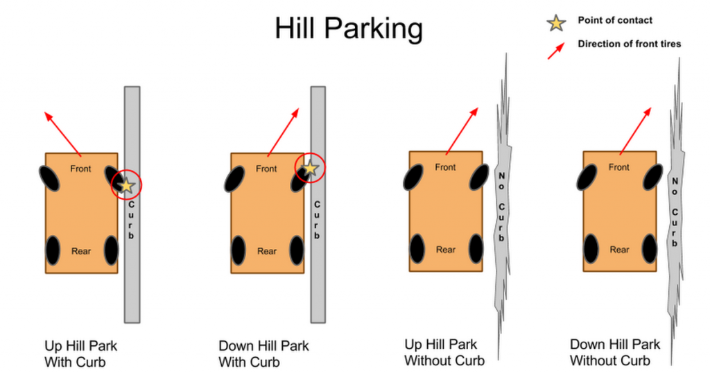 Hill parking ways
