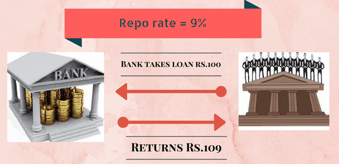 RBI-repo rate for banking